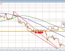 GBPUSD tests 200 hour MA after old floor stalls at a new ceiling.
