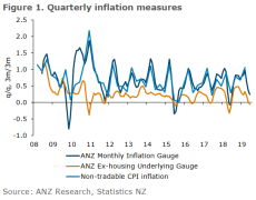 New Zealand monthly inflation measure 0.3% m/m and 2.8% y/y