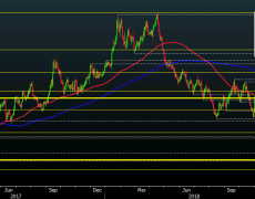 Cable holds calmer to start the day, what levels to look out for?