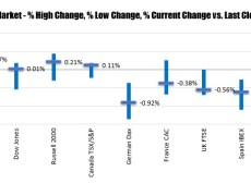 Major US stock indices close with gains
