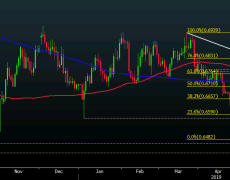 Kiwi buyers finally got their wish but can they build on the upside break?