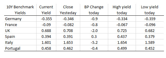 Most major indices up over 1%. UK FTSE lags as they digest PM Johnson