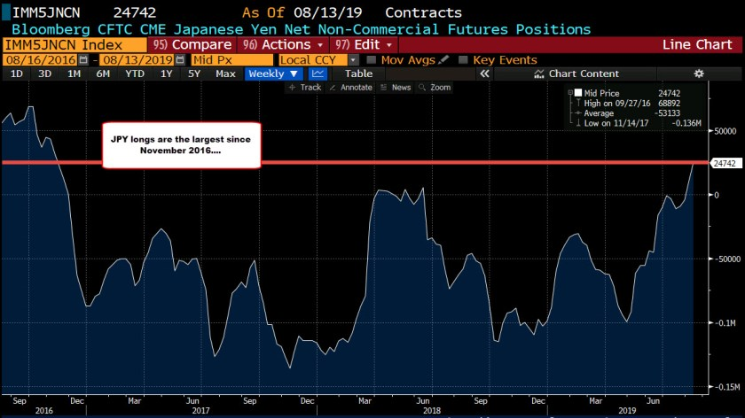 JPY longs are the largest since November 2016