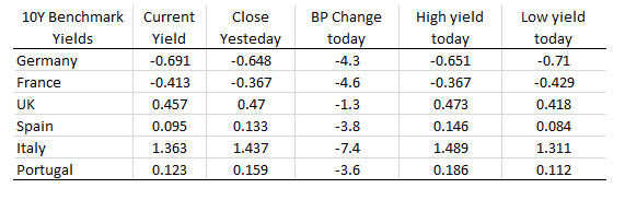 Major indices end the session down