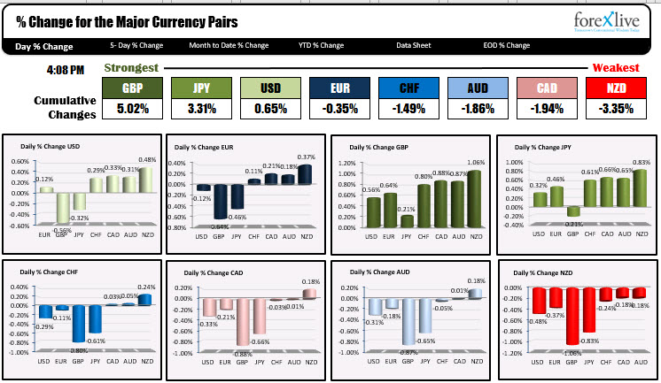 The strongest and weakest of the major currencies.