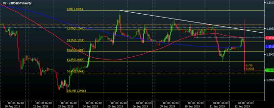 EUR/USD H1 12-09