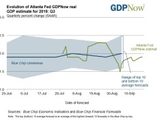 Atlanta Fed GDPNow estimate for 3Q growth 1.9% vs 1.8% last