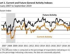 Philadelphia Fed business outlook Index for September 12.0 versus 10.5 estimate