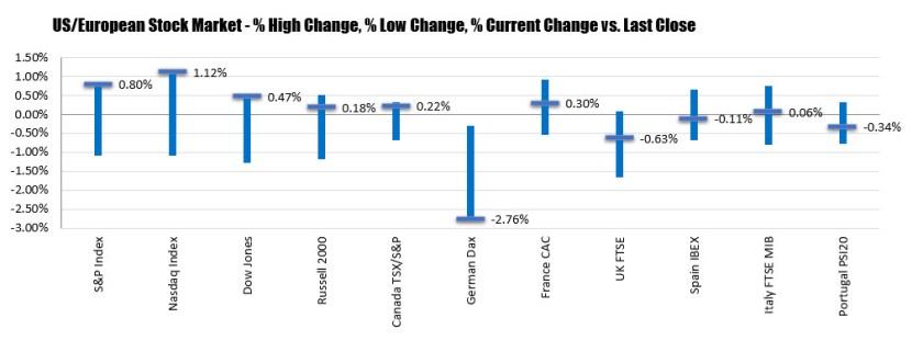 NASDAQ index up 1.12%. S&P index also up nicely_