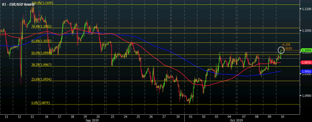 EUR/USD buyers look to contest an upside breakout
