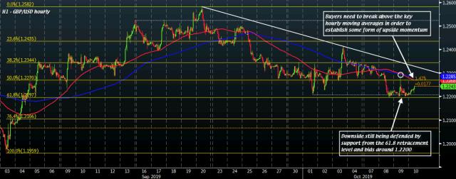 GBP/USD H1 10-10