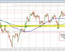 The NZDUSD tests support and rotates back higher