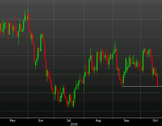 USD/CAD breaks below the September low