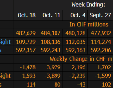 SNB total sight deposits w.e. 18 October CHF 592.4 bn vs CHF 592.2 bn prior