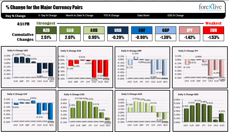 The NZD was the strongest and the EUR and JPY were the weakest in trading today.