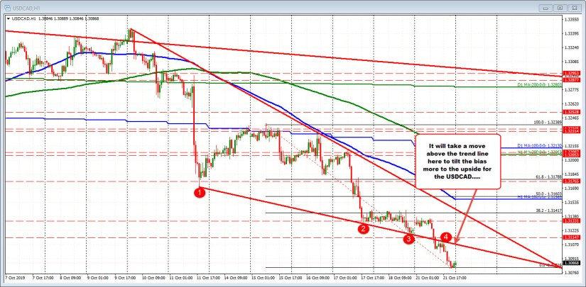 USDCAD fell below the lower trend line and stayed below