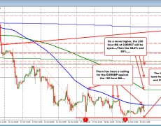 EURGBP coils under the 100 hour MA above, and a floor below