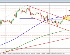 EURUSD moves to new session highs and tests topside resistance levels