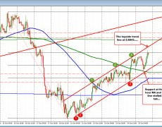 USDCHF reaches to new week highs