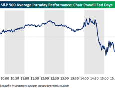 Here is a composite chart on how the stock market has performed on Powell's 13 FOMC days
