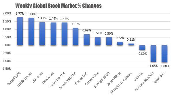 The major US stock indices