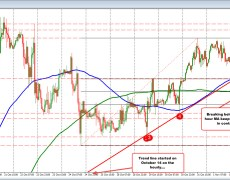 GBPUSD breaking 200 hour MA now