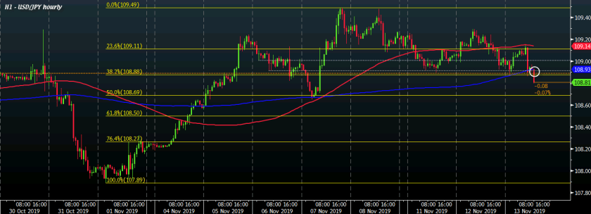 USD/JPY H1 13-11