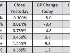 European major indices close the day mostly lower