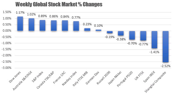 The weekly percentage changes for the major global stock indices