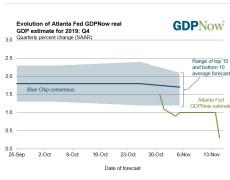 Atlanta Fed GDPNow estimate falls to 0.3% from 1% last week
