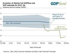 Atlanta Fed GDPNow tracker 0.4% versus 0.3% last