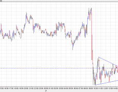 USD/CAD range narrows as the pair consolidates after drop