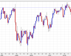 USD/JPY nears 109.00 on positive risk sentiment