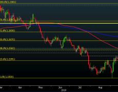 Cable at six-week highs but can buyers break through 1.30 this time around?