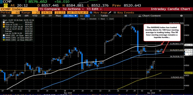 Nasdaq has spent most of the day above its 100 hour moving average