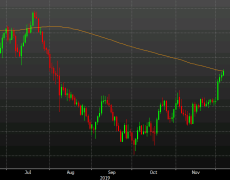 NZD/USD rises above the 200-day moving average after bank capital review