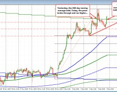 NZDUSD moves above 200 day MA. Can it stay above?