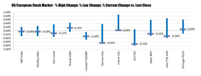 German Dax-0.65%. UK FTSE-0.7%_