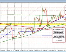 EURUSD cracks below its 200 hour MA
