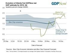 Atlanta Fed GDPNow forecast for 4Q growth 2.1% vs 2.3% prior