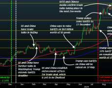 How the Fed and the US-China trade war shaped gold in 2019 and what's in store for 2020?