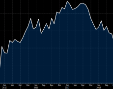 Switzerland December KOF leading indicator index 96.4 vs 94.5 expected