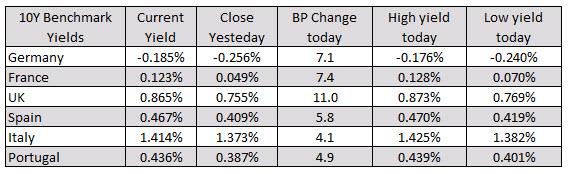 German DAX, -0.66%. UK's FTSE, -0.68%_
