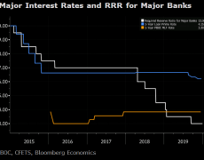 China cuts RRR by 50 basis points