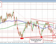 USDCAD trades midrange for the day as it consolidates off the lows