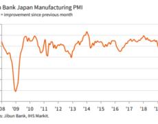 Japan Jibun Bank / Markit manufacturing PMI for December: 48.4 (prior was 48.9)