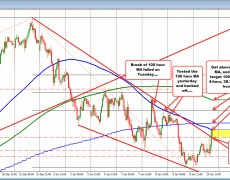 NZDUSD tests the 100 hour MA again