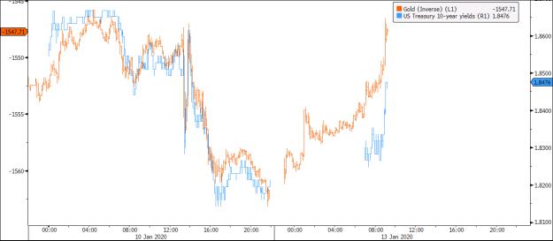 Gold vs yields
