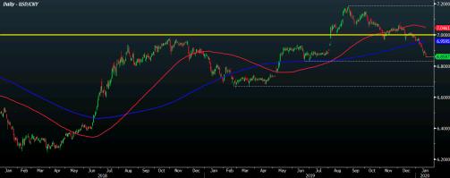 USD/CNY D1 17-01