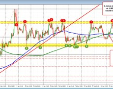 The USDCAD tests session highs